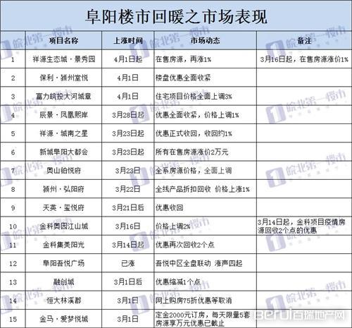 """安徽16城房价走势曝光!15城都在涨!阜阳房价回归""""8""""字头!"""
